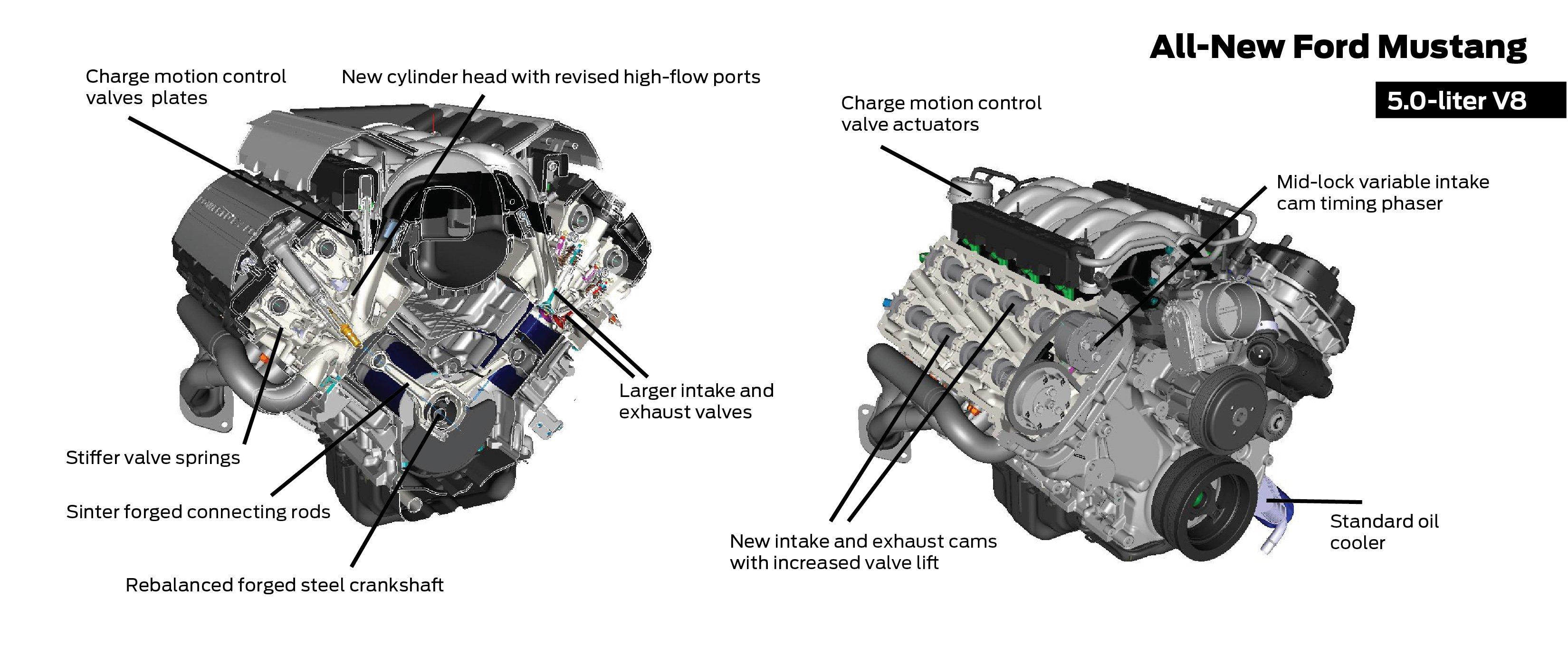 In Block Vs Overhead Cams Or Why Does Ford S Latest V8