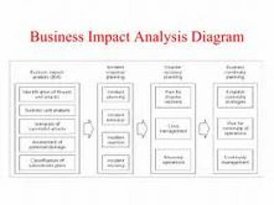 Business Analysis Templates  Free Analysis Sample Example