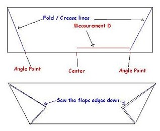 establish trapezoid shape