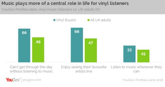 Vinyl revival YouGov survey