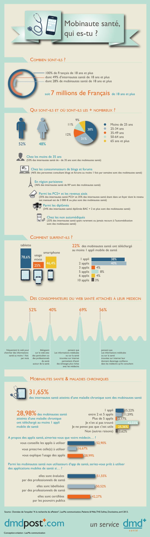 Infographie : Mobinaute santé, qui es-tu?
