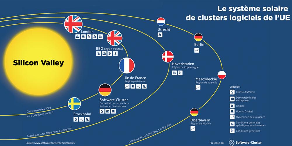 Les clusters européens rêvent de Silicon Valley
