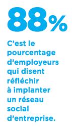 88% d'employeurs souhaitent implanter un RSE