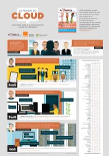 Infographies Cloud