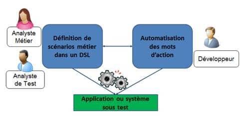 expertise-tests-logiciels-2