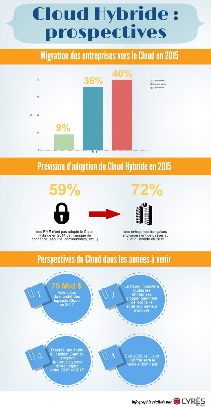 CloudHybrideprospectives