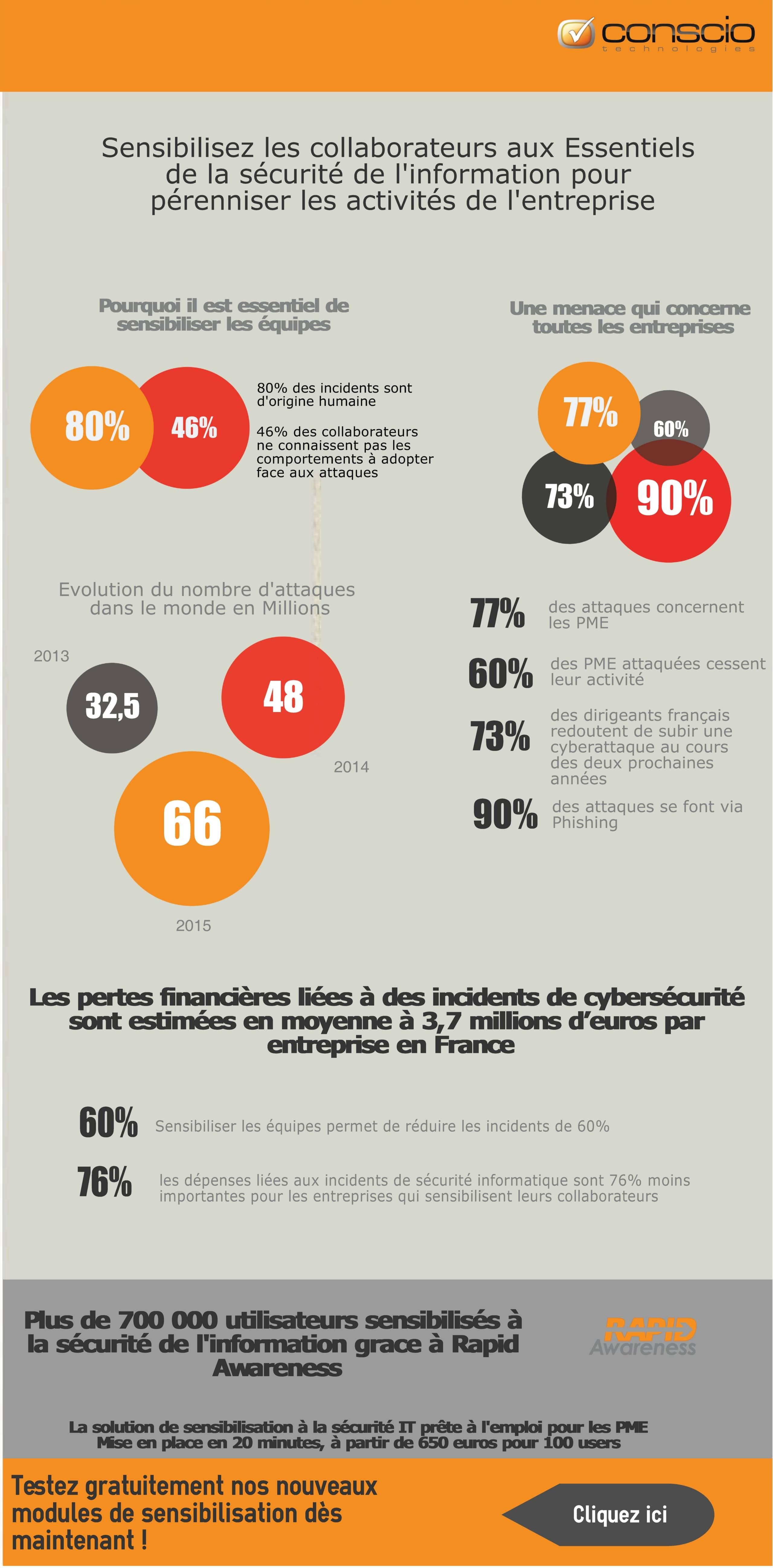 Infographie_Conscio_Technologies_-_Securite_de_l'information