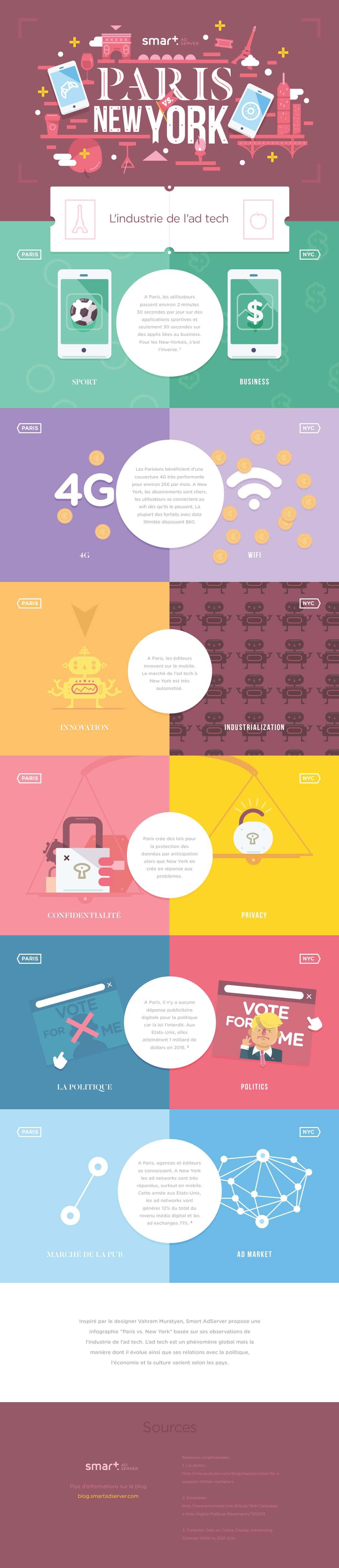Infographie Smart AdServer - Industrie de l'ad tech Paris Vs NY2 (2)