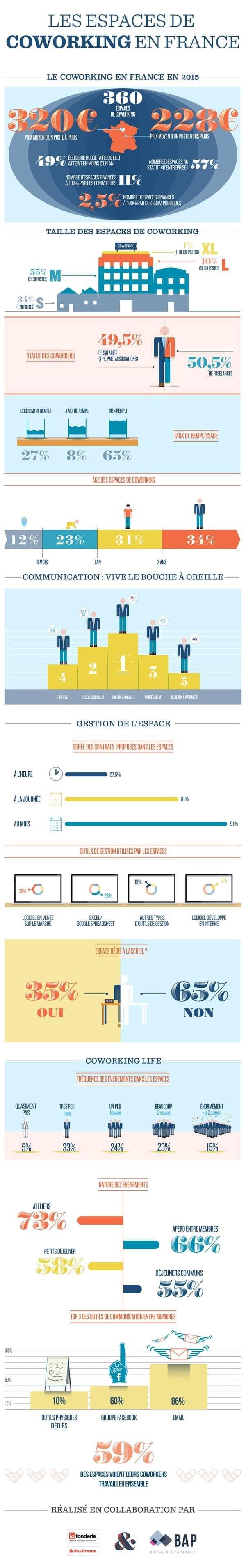 La vérité sur le business du coworking - Infographie