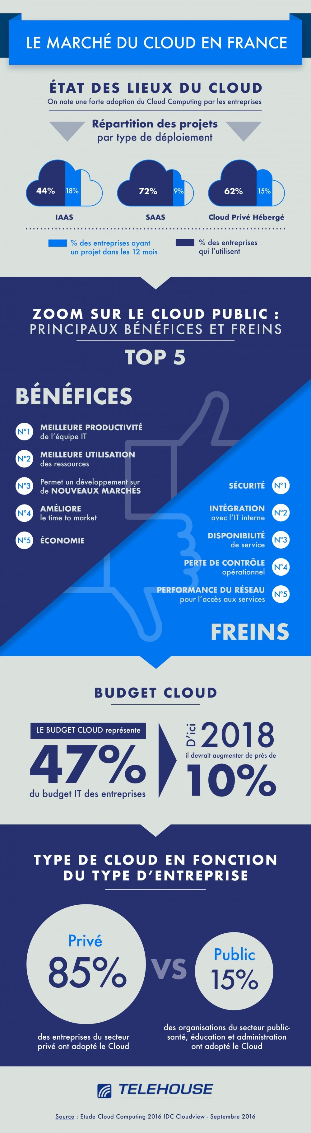 le marché du cloud en France