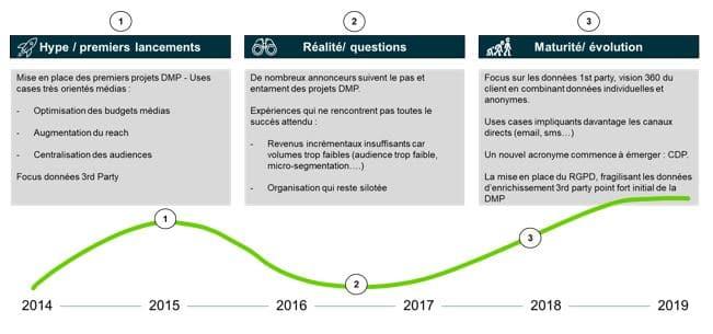 La Data Management Platform (DMP) connaît-elle un retour en grâce ?