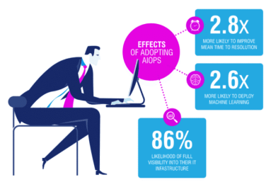 l'intelligence de PacketAI aide à atteindre une réduction de bruit d'alerte de 93 % et une amélioration de 45 % du MTTR.