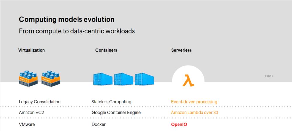 OpenIO, le stockage d'objets en mode distribué