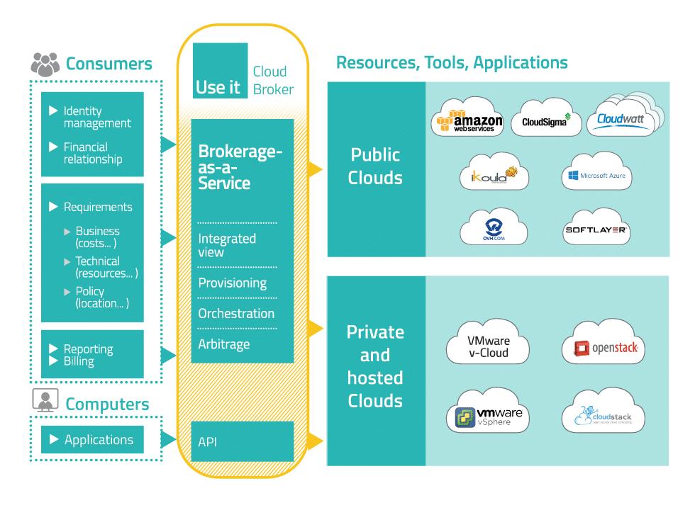 Use IT Cloud, l'interface unique de tous ses clouds