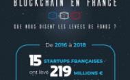Infographie – la blockchain en France