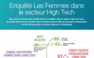 Les Femmes dans le secteur High Tech