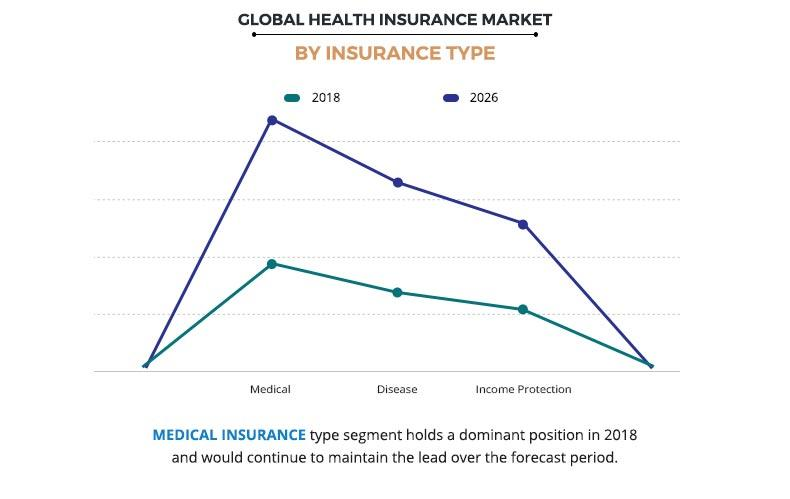 Health Insurance Market by Insurance Type