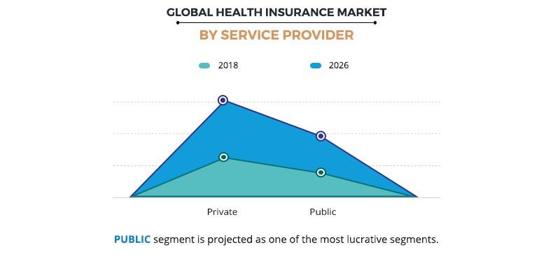 Health Insurance Market by Service Provider