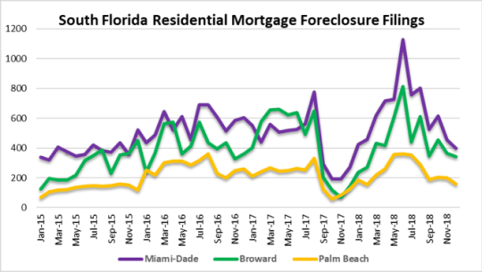 Foreclosure filings in South Florida