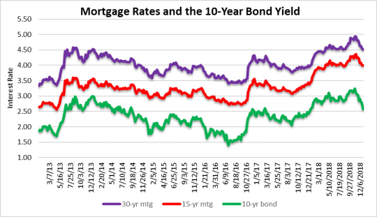 Mortgage rates fall again