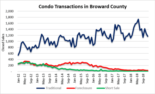 Condo correction - closed sales in Fort Lauderdale