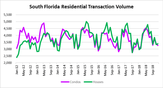 South Florida housing market