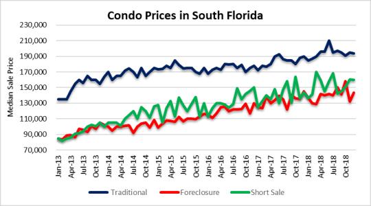Condo price action