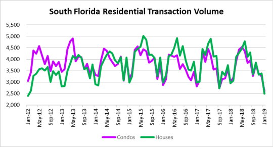 Residential deal volume tanks!