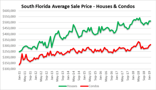 hiccup or rebound - miami, Fort lauderdale & Palm beach real estate