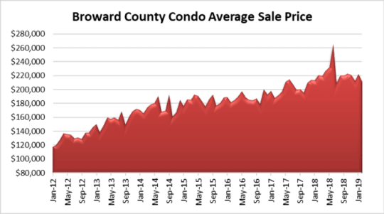 Condo prices in Fort lauderdale