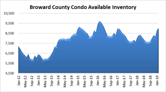 Watch condo inventory in Fort Lauderdale