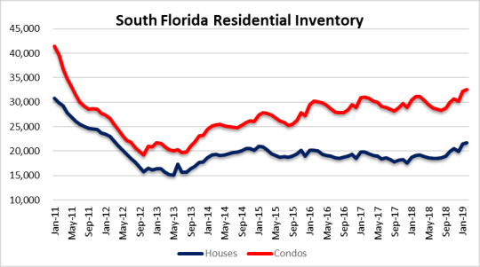 Miami Condo bubble - hiccup or rebound?