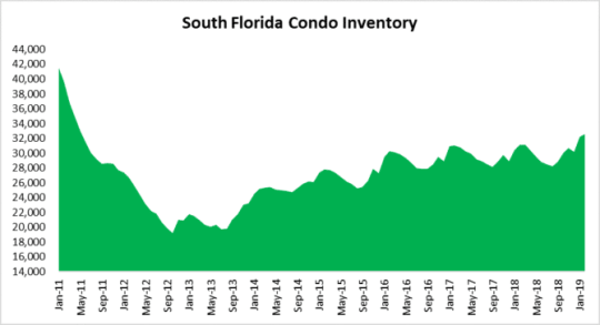 Condos waiting on buyers