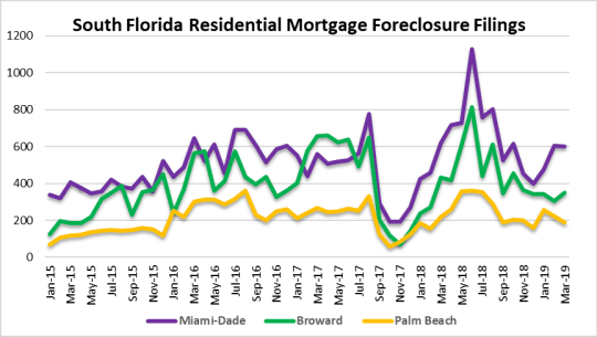 Miami, Hollywood, Miramar, Delray Beach foreclosures