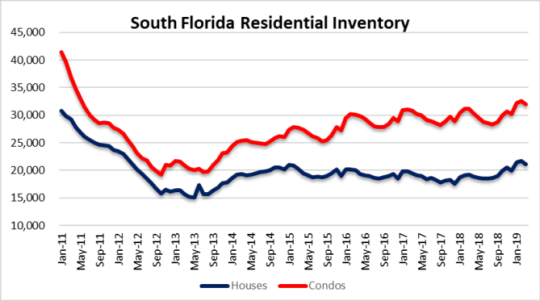 Miami, South Beach, Boca Raton inventory
