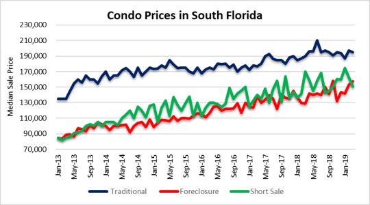 Borrowing costs and Florida condos
