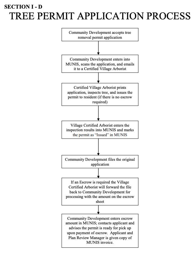 Glenview Il Tree Permit Application Process