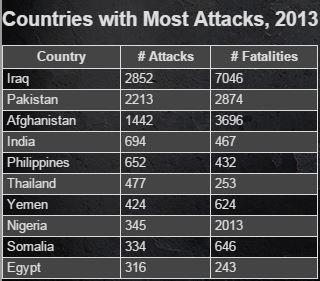 Terrorism 2013