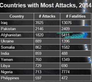 Terrorism 2014