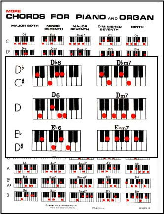 Piano Chords Reading Music And Inversions All Music Charts