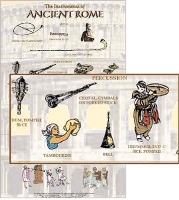 Illustrated Ancient Roman Musical Instruments