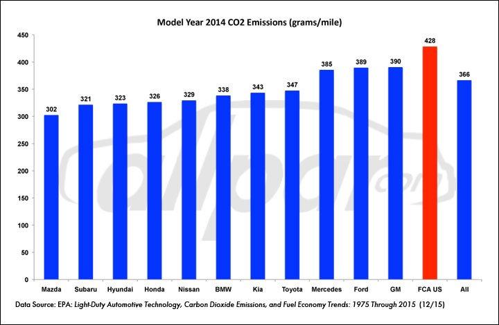 EPA-CO2-Chart-Web