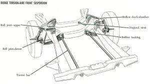 Chrysler Torsion Bar Car Suspensions, 19571989: Torsion