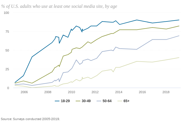 Social Media use by age.