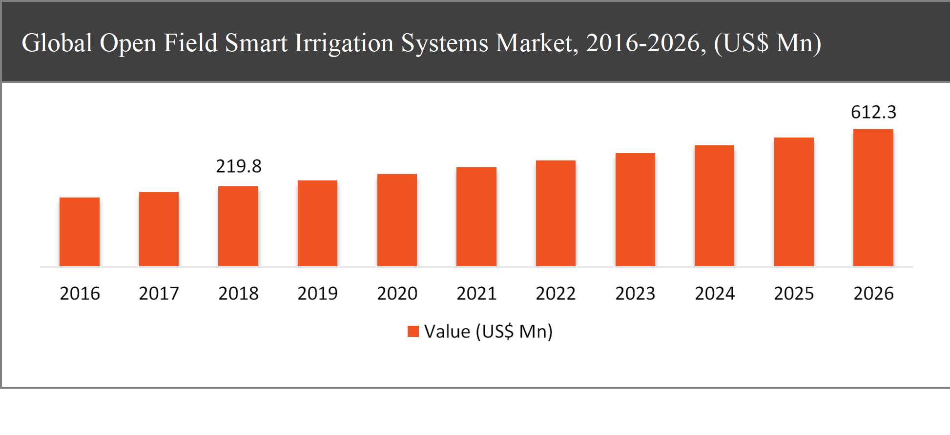 Global Open Field Smart Irrigation Systems Market