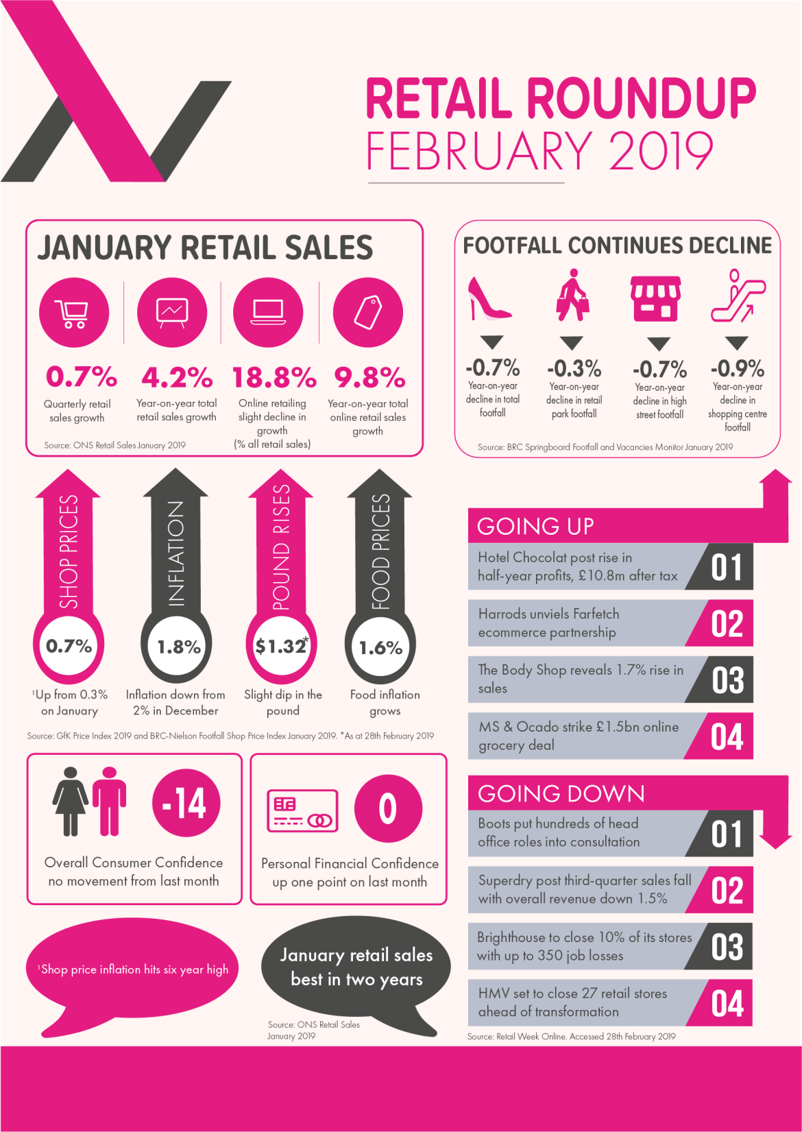 February Retail Insights_Allways Media