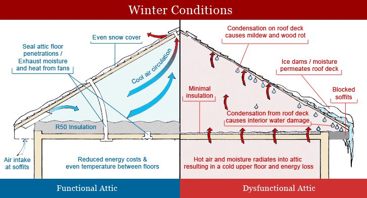 roofing condensation