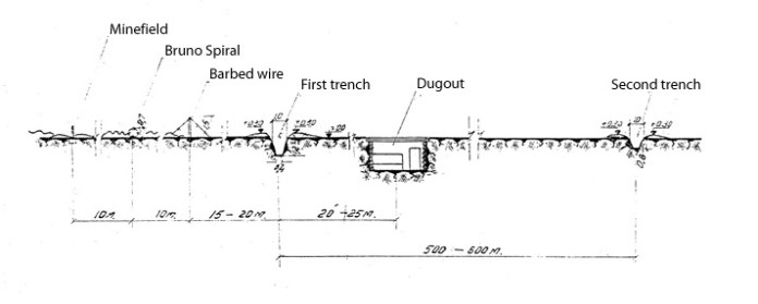 Cross-section of a main defense belt