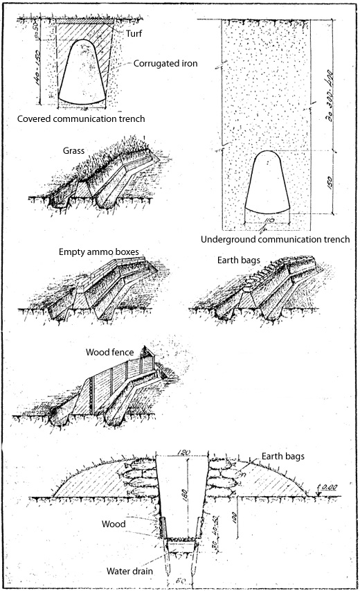 Covered communication trench. Underground communication trench. Cross-section of constructed trench. Cross-section of communication trench