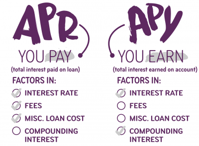 Apy Vs Apr And Interest Rates What S The Difference Ally